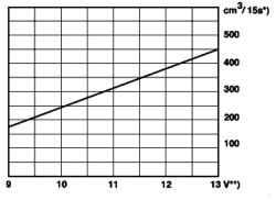 Диаграмма минимального объема топлива подаваемого топливным узлом