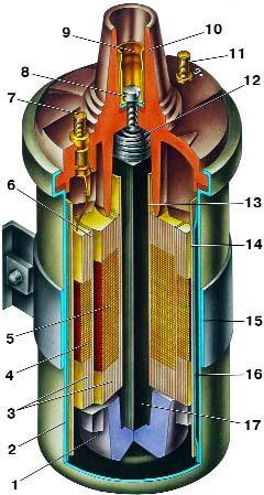 1 - изолятор; 2 - корпус катушки зажигания; 3 - изоляционная бумага обмоток; 4 - первичная обмотка; 5...