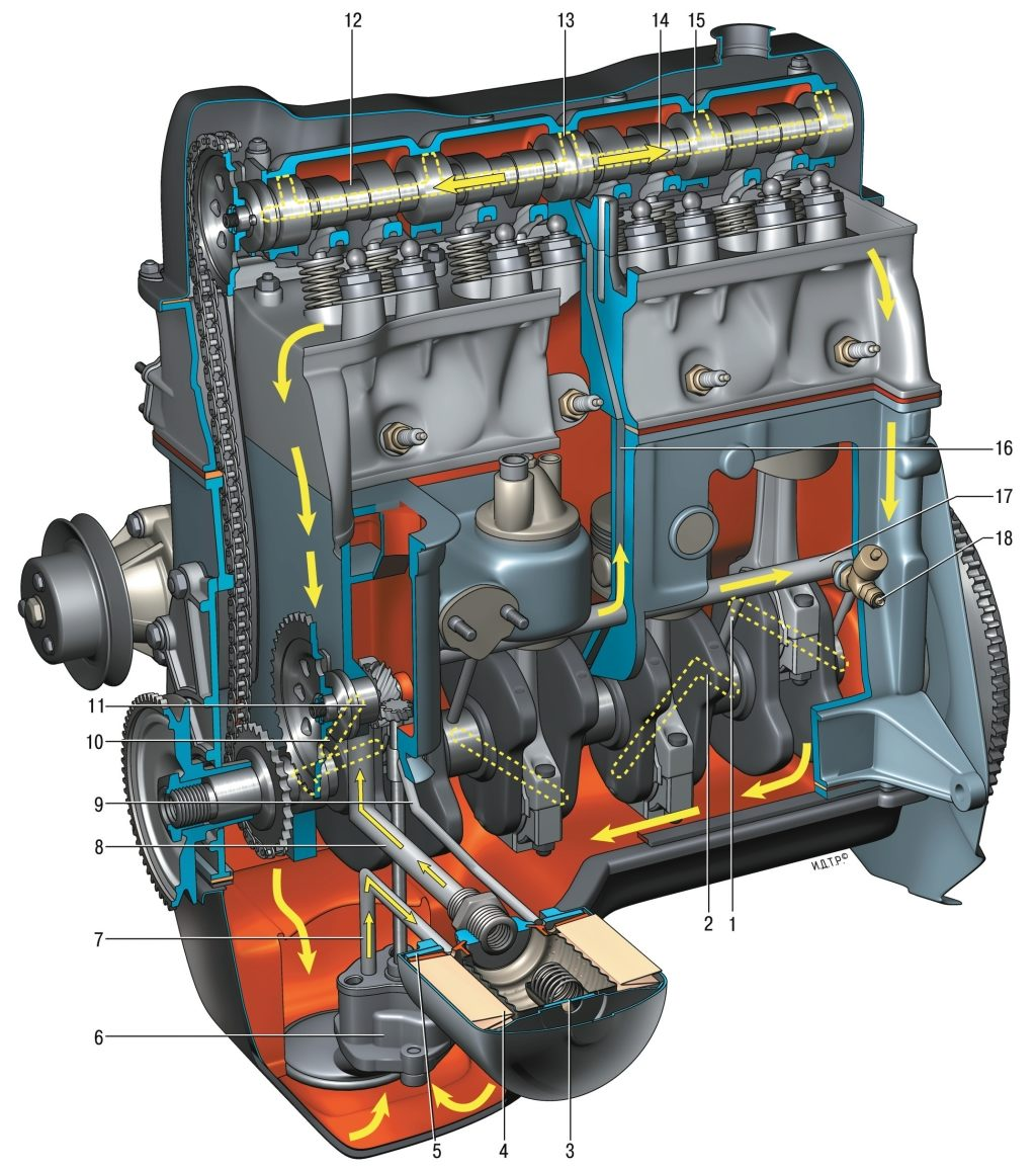 Система смазки двигателя, для чего предназначена и как.