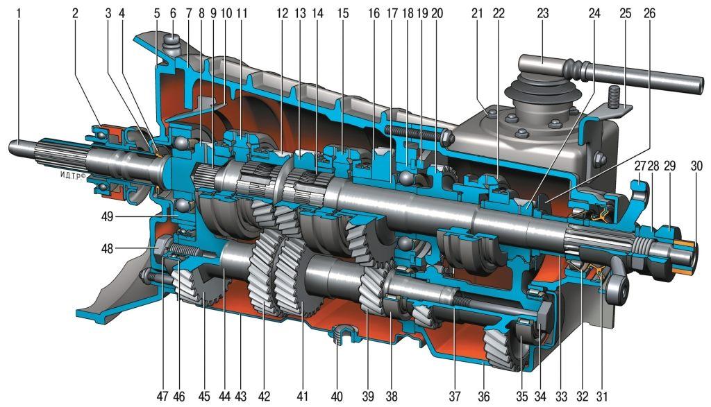 35 Коробка передач Нива Chevrolet разборка ремонт сборка 3 Особенности конструкции.