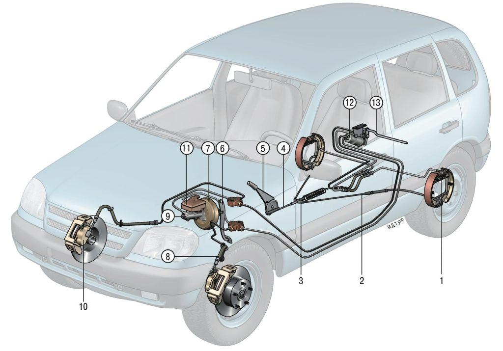 65 Тормозная система Нива Chevrolet 3 ОСОБЕННОСТИ УСТРОЙСТВА.  Рис. 8.1.  Схема тормозной системы: 1...