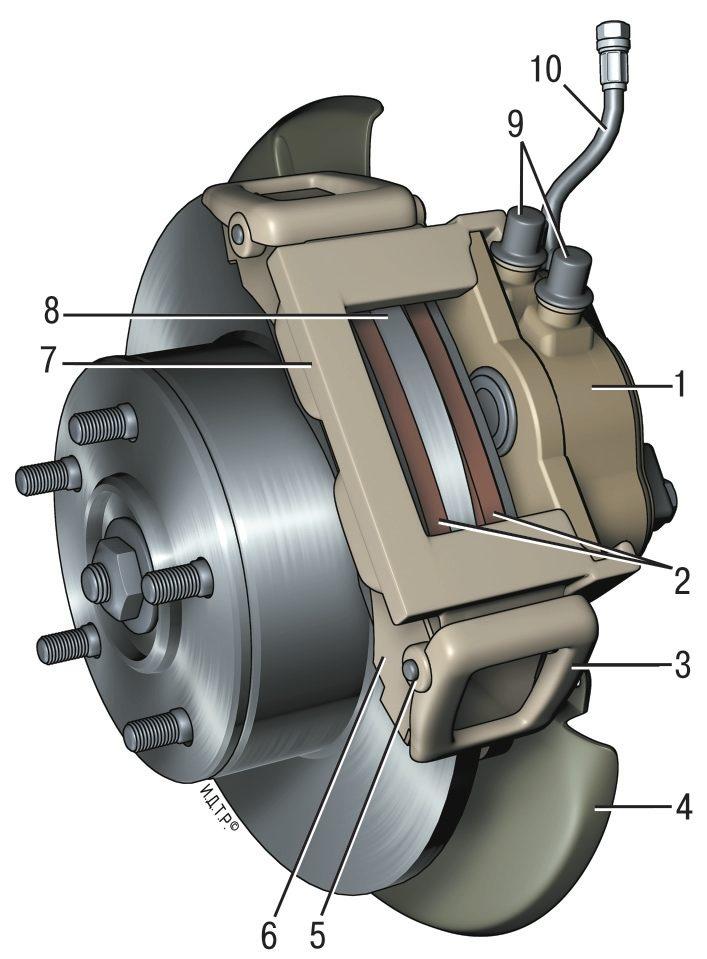 Тормозной механизм переднего колеса: 1-блок цилиндров; 2 - тормозные колодки; 3 -прижимной рычаг суппорта; 4...