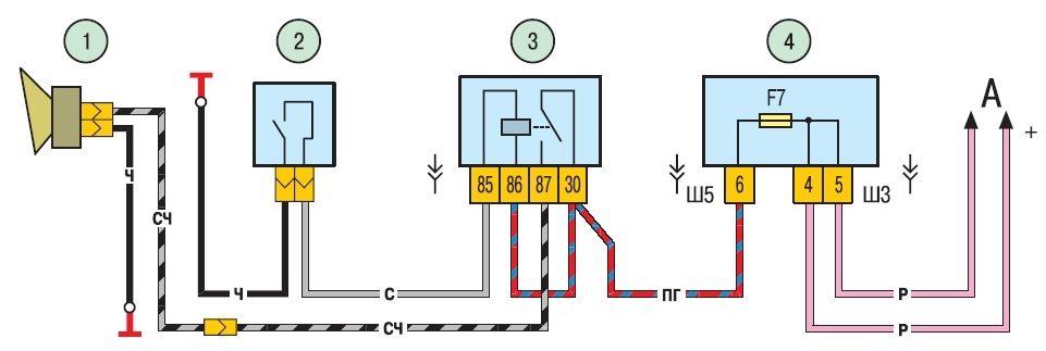 Рисунок 9.20.  Схема включения звукового сигнала: 1 - звуковой сигнал; 2 - выключатель звукового сигнала; 3 - реле...