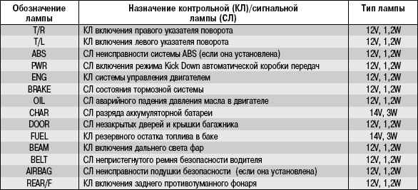 Таблица 10.9 контрольных и