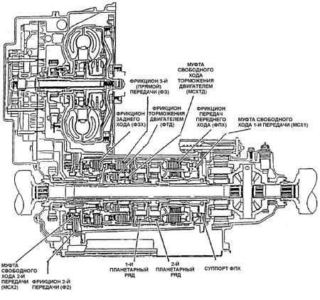 Трансмиссия HYDRA-МАТIC 4Т40Е Гидротрансформатор Схема потока рабочей жидкости в гидротрансформаторе (без реактора)...