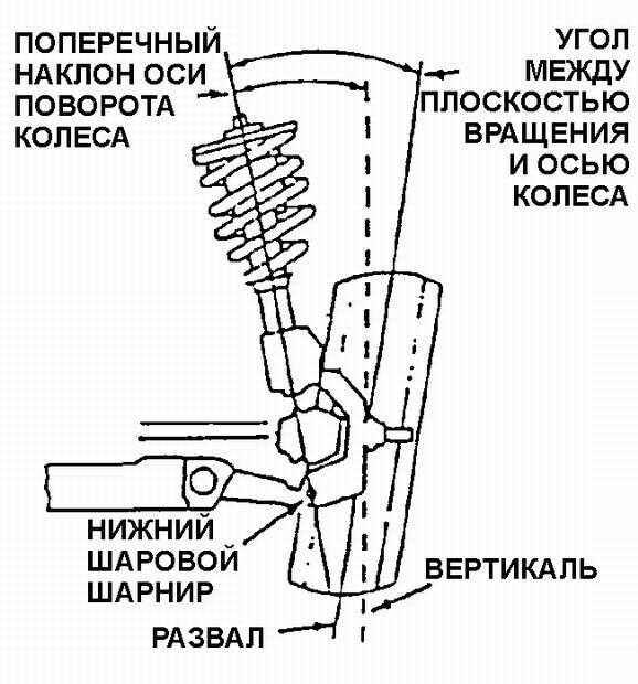 [Угол наклона оси поворота колеса своими руками