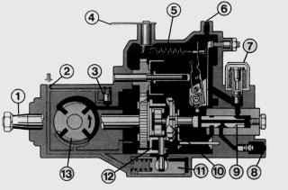 Топливный насос высокого давления (ТНВД) в разрезе
