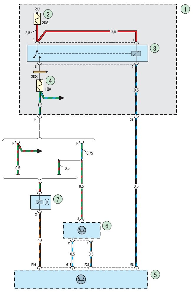 1 - монтажный блок предохранителей и реле; 2 - предохранитель 20 А; 3 - главное реле системы управления двигателем; 4...