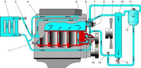 В качестве системы охлаждения автомобильного двигателя служат устройства, совместная работа которых обеспечивает...