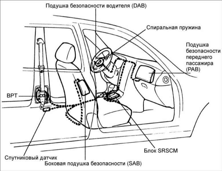 Схема срабатывания подушки безопасности