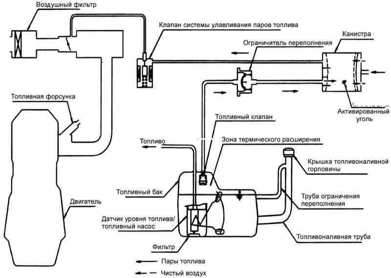 Схема системы контроля и
