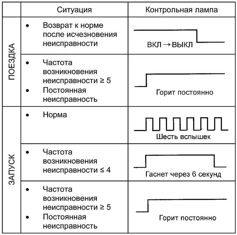 Схема работы контрольной лампы.