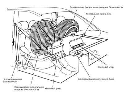 Схема активации боковых подушек безопасности и аварийных натяжителей ремней.  Принцип функционирования.