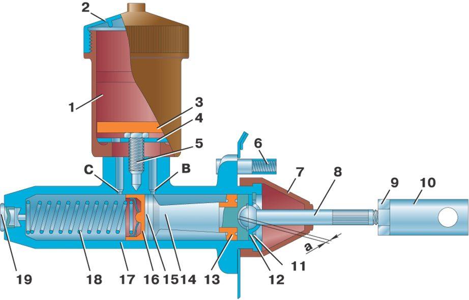 главный цилиндр сцепления ваз 2101 тольятти