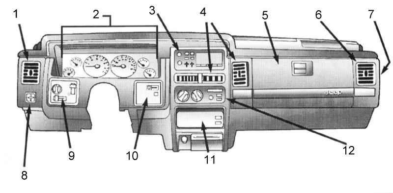 Панель приборов и оборудование