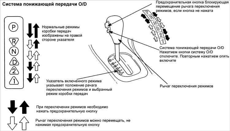 Киа рио коробка передач схема