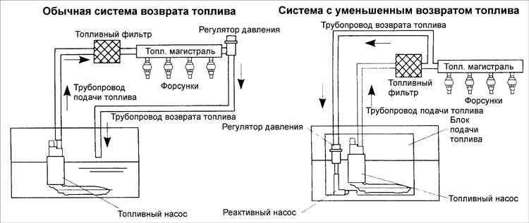 Слева - классическая схема