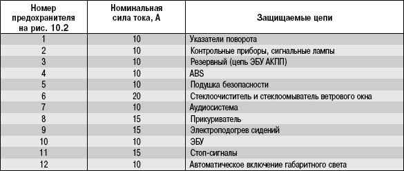 Таблица 10.2 Цепи, защищаемые предохранителями, находящимися в монтажном блоке.