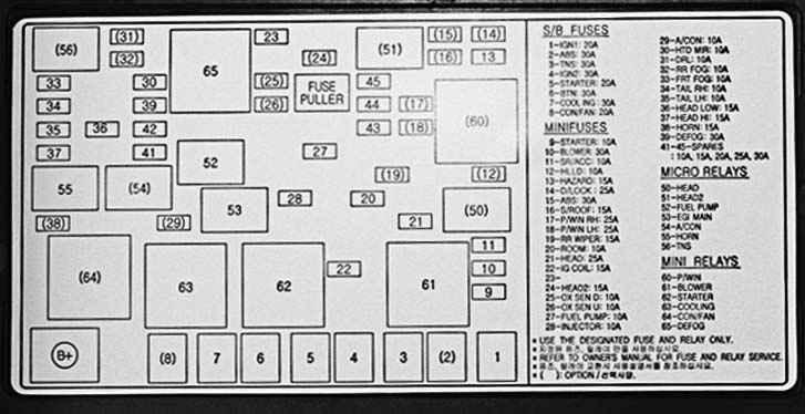 Рисунок 10 1 схема расположения реле и предохранителей и их назначение большинство предохранителей и реле находится в...