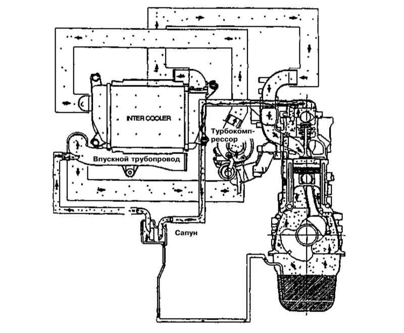 5.4.1 Системы управления двигателем и снижения токсичности отработавших газов.