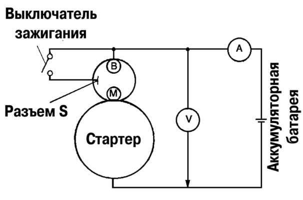 Схема подключения к стартеру вольтметра и амперметра.  Подсоедините к стартеру вольтметр и амперметр...