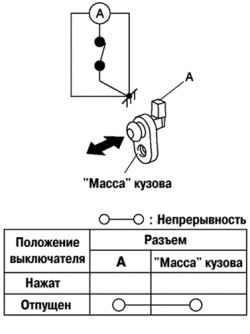 Проверьте целостность цепи между выводом выключателя двери и основанием корпуса, используя омметр (рис.