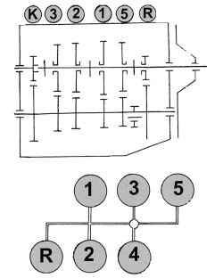 Схема расположения шестерен 1–5 передач, а также передачи заднего хода (вверху) и схема переключения передач (внизу)