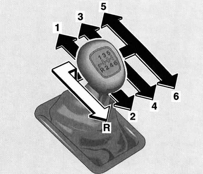 Схема переключения передач на