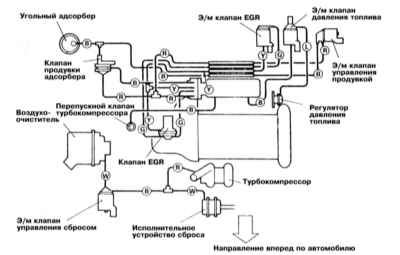 Схема прокладки вакуумных шлангов систем снижения токсичности отработавших газов на федеральных моделях 2.4 л (DOHC)...