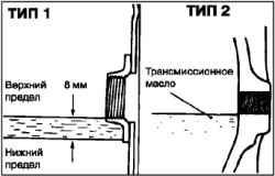 Проверка уровня масла в дифференциалах переднего и заднего моста