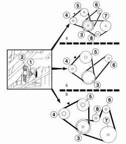 Регулировка натяжения ремня водяного насоса и размещение ремней привода на шкивах двигателя: А - двигатель GA14DE;Б — двигатель GA16DE (без кондиционера); В — двигатель GA16DE (с кондиционером)