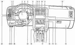 Органы управления и контрольно-измерительные приборы