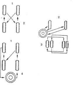 23.2 Схема перестановки колес1. По ходу автомобиля2. Схема перестановки при комплектации катком в  качестве  запасного колеса3. Схема перестановки при сдвоенных задних колесах4. Схема перестановки при комплектации штатным запасным колесом Каток в