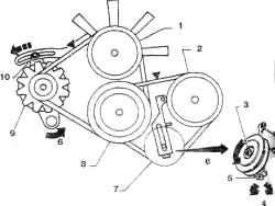 27.5а Регулировка натяжения ремней 4-цилиндровых двигателей1. Шкив вентилятора2. Шкив компрессора3. Контргайка4. Регулировка5. Болт6,10. Ослабить7. Роли