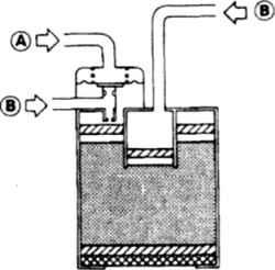 5.5 Схема проверки бачка. При продувке в штуцер А воздух проходить не должен, через оба штуцера В воздух проходит свободно