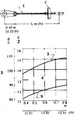 4.85 Зависимость фактического момента затяжки (с удлинителем) от показания на шкале ключа 1.  Динамометрический ключ 2. Считываемый момент 3. Верхний предел 4. Преобразованный момент 5. Нижний предел