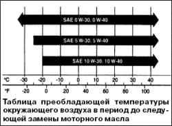 Хладагент системы кондиционирования воздуха.  Таблица преобладающей температуры окружающего воздуха в период до...