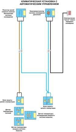 Климатическая установка с автоматическим управлением