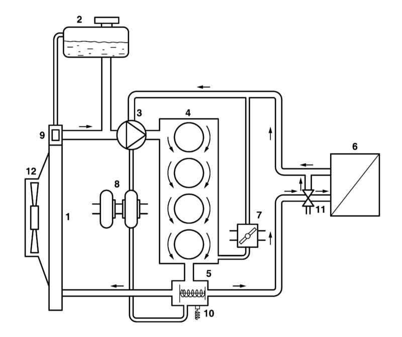 Когда мотор еще не прогрет, охлаждающая жидкость циркулирует по малому кругу системы охлаждения: из блока в головку