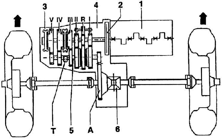5.1.1. Обозначения коробок передач Схема работы управляемой вручную коробки передачА - шестерня привода карданных...