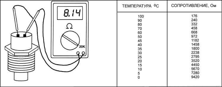 Как проверить датчик температуры охлаждающей жидкости на пассат б3