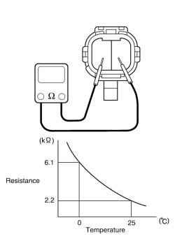 Схема проверки датчика температуры наружного воздуха