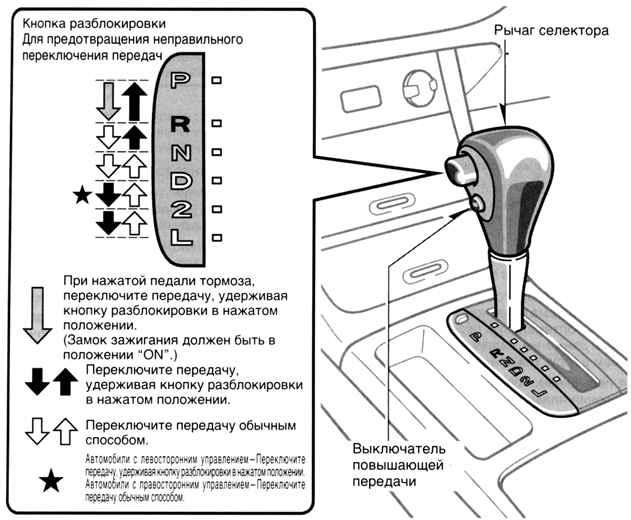 Рис. 1.125.  Схема режимов переключения рычага управления автоматической коробкой передач.