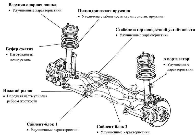подвеска toyota corolla