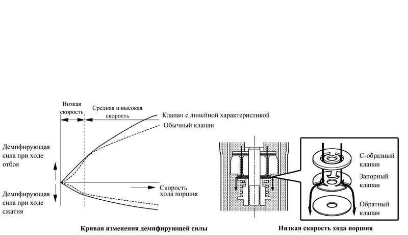 схема характеристики передней
