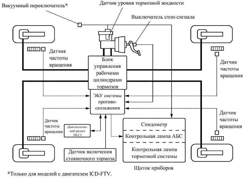 Блок-схема АБС с системой.