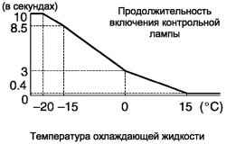 Диаграммы продолжительности работы контрольной лампы включения свечей накаливания