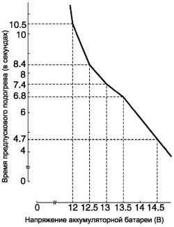 Диаграммы времени предпускового подогрева