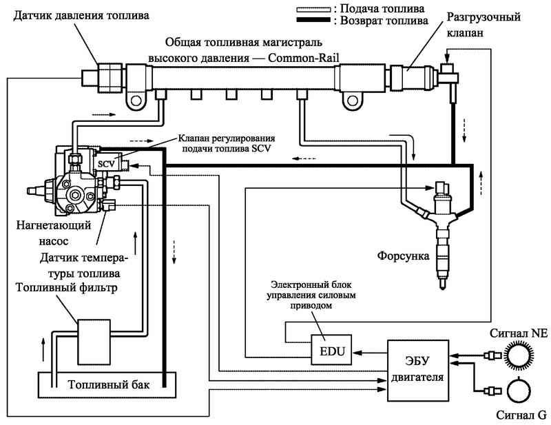 Блок-схема топливной системы