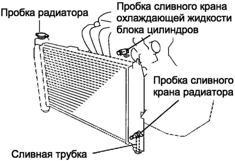 Снимите пробку радиатора.